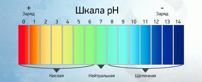 щелочной показатель воды